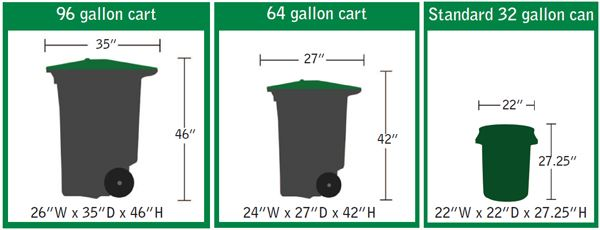 A diagram demonstrating the difference between a 96, 64, and 32 gallon cart.